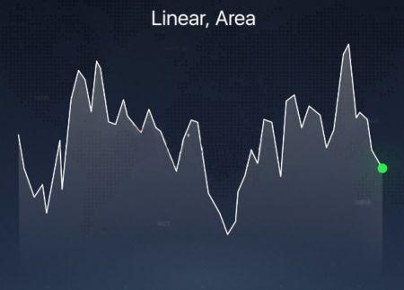 تم شرح أنواع المخططات المختلفة على منصة Binomo