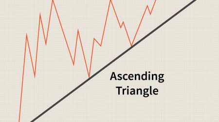 دليل لتداول نموذج المثلثات على Binomo